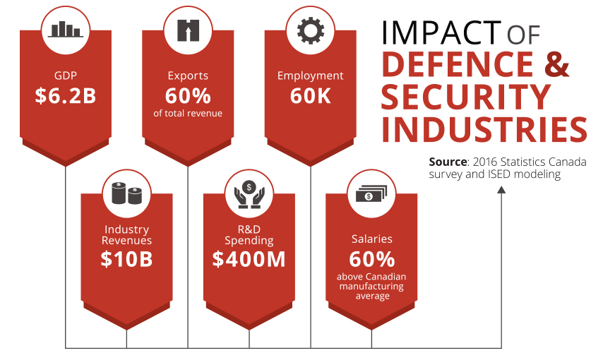 Impact of the defence and security industry