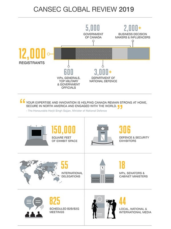 CANSEC infographics